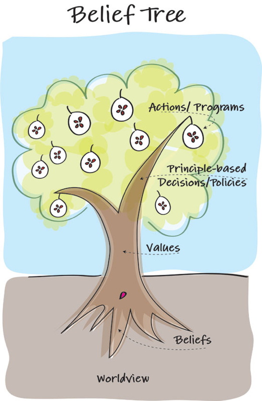 The Belief Tree - YWAM - Darlene Cunningham