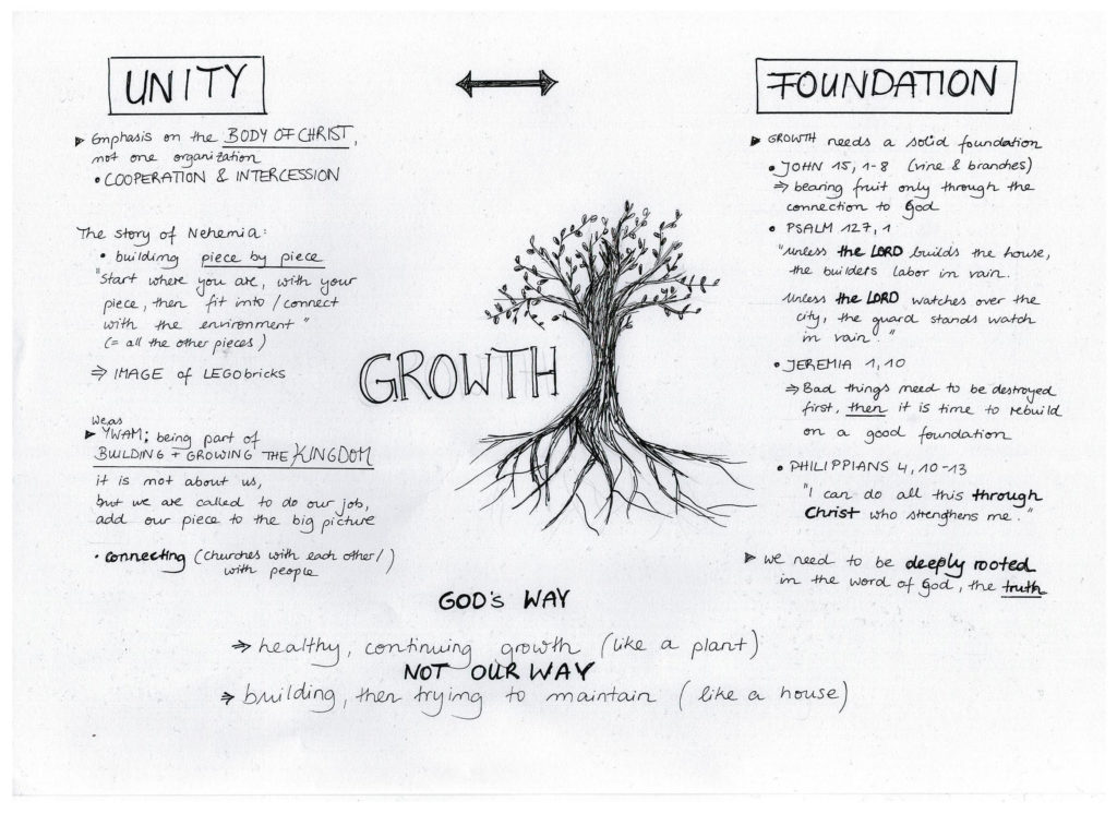 Image of Tree with Unity, Foundation, and Growth emphasized